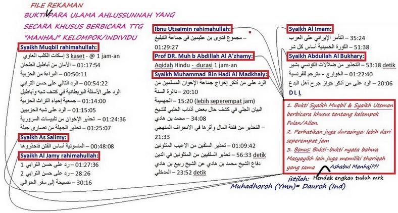 bukti ceramah para masyayikh dalam perkara manhaj_resize_resize